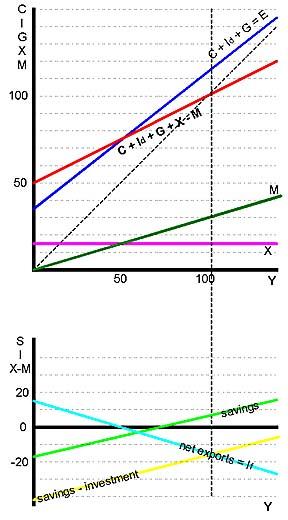equilibrium income formula
