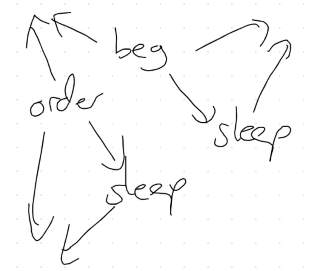 http://faculty.washington.edu/ebender/VirtualSummit/order-beg-sleep-sleep.png