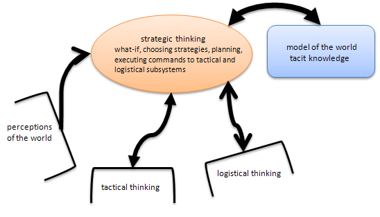 strategic thinker a tactical planner or a logistician From tactical to strategic: the 3pl continuum july 15 as lms has moved from a tactical to strategic partner 2018 logistics planner.