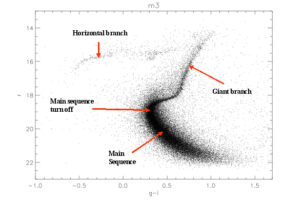 Galactic discovery project figure 2 h r diagram of m3 ccuart Images