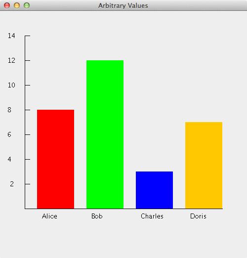 Bar graph homework