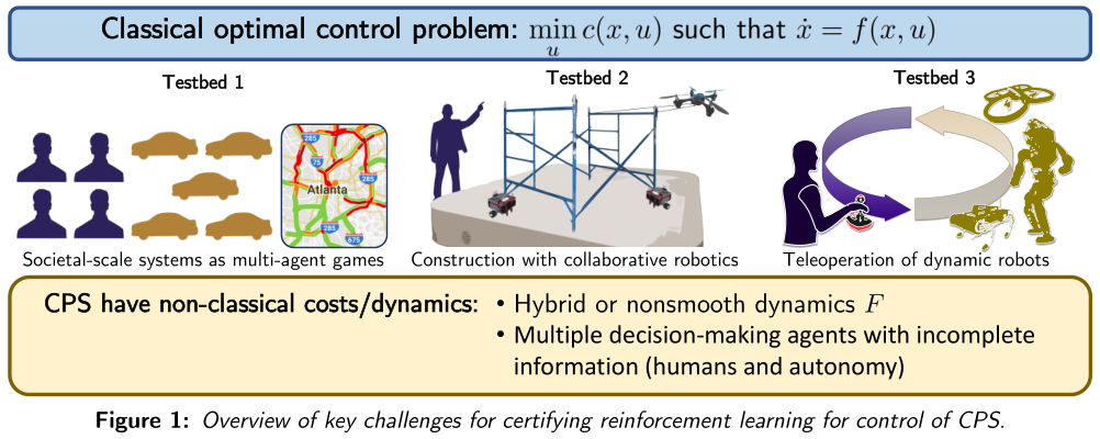 key challenges for certifying reinforcement learning for control of Cyber-Physical Systems (CPS)