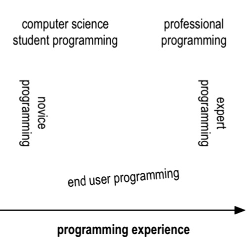 The State Of The Art In End User Software Engineering