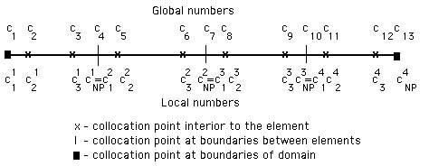 Orthogonal Collocation on Finite Elements