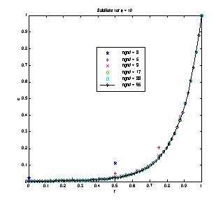Finite Difference Method for Reaction-Diffusion Problems