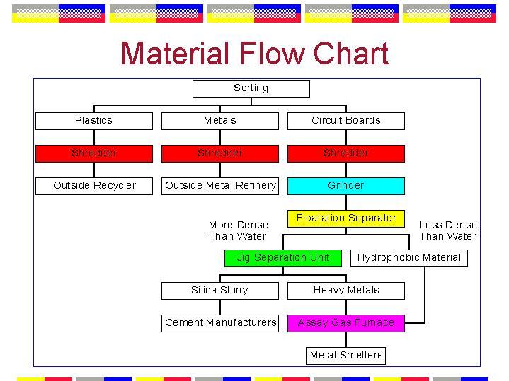 material process flow diagram uml 2 process flow diagram material flow chart