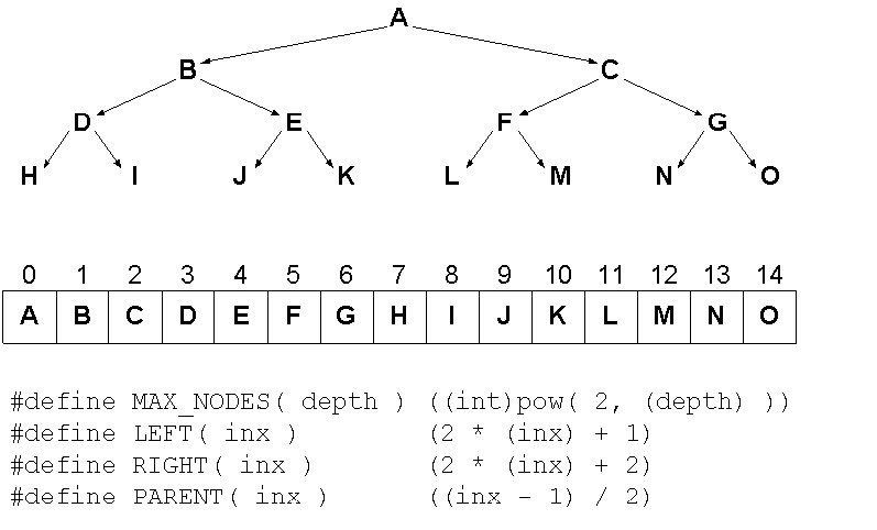 Representing a Binary Tree as an Array
