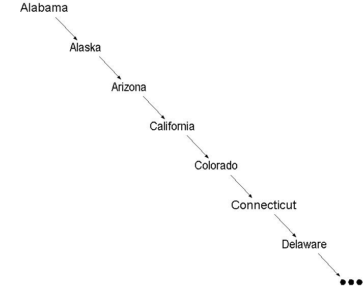Am Inefficient Binary Tree Index