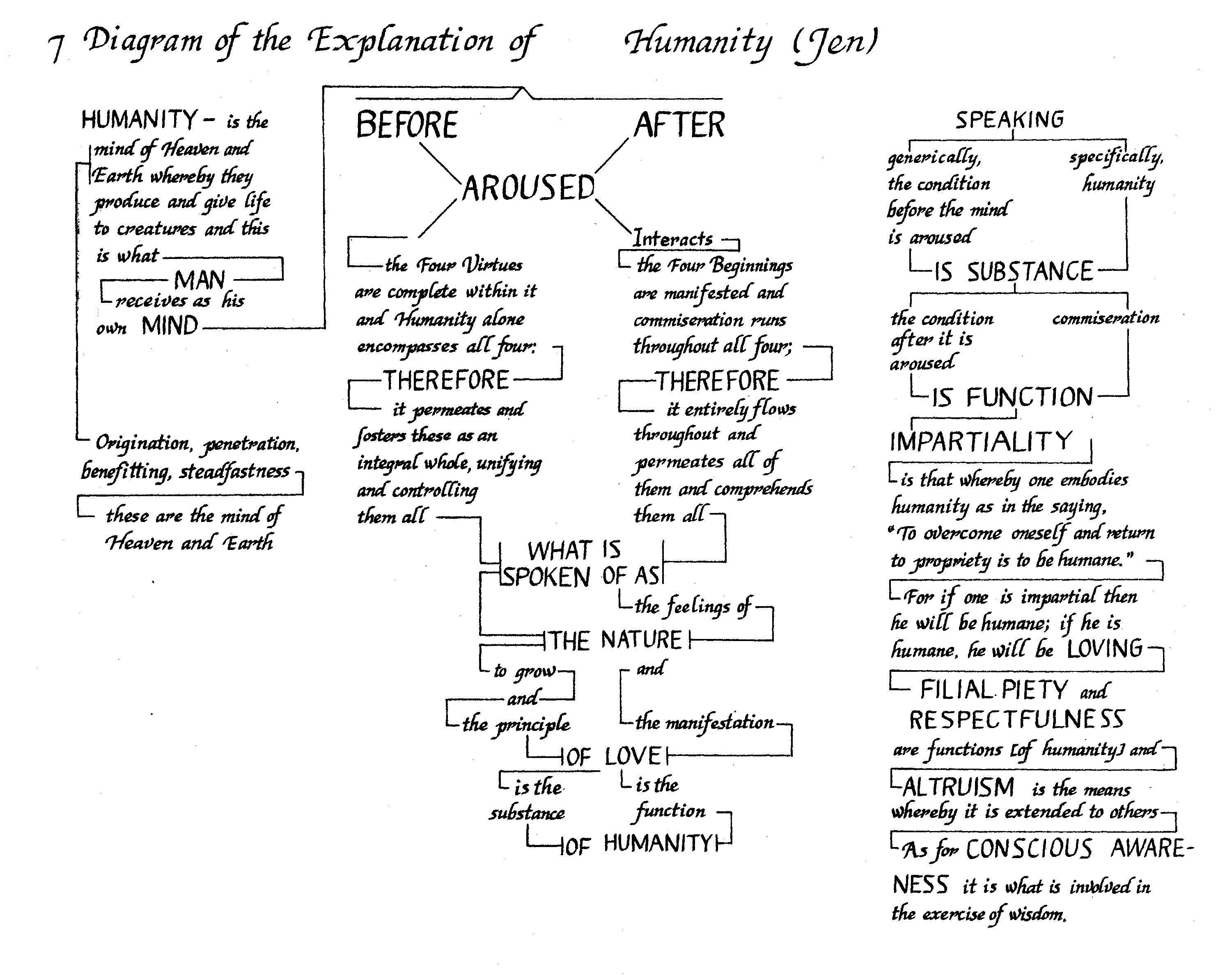 Chapter 7 diagram of the 146 diagram of the explanation of humanity ccuart Choice Image